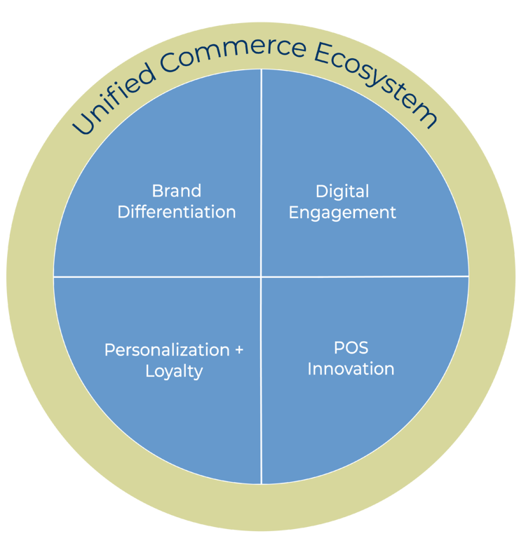 OneView Commerce delivers on the next-gen retail challenge with a unified commerce transaction engine to power engagement -- everywhere