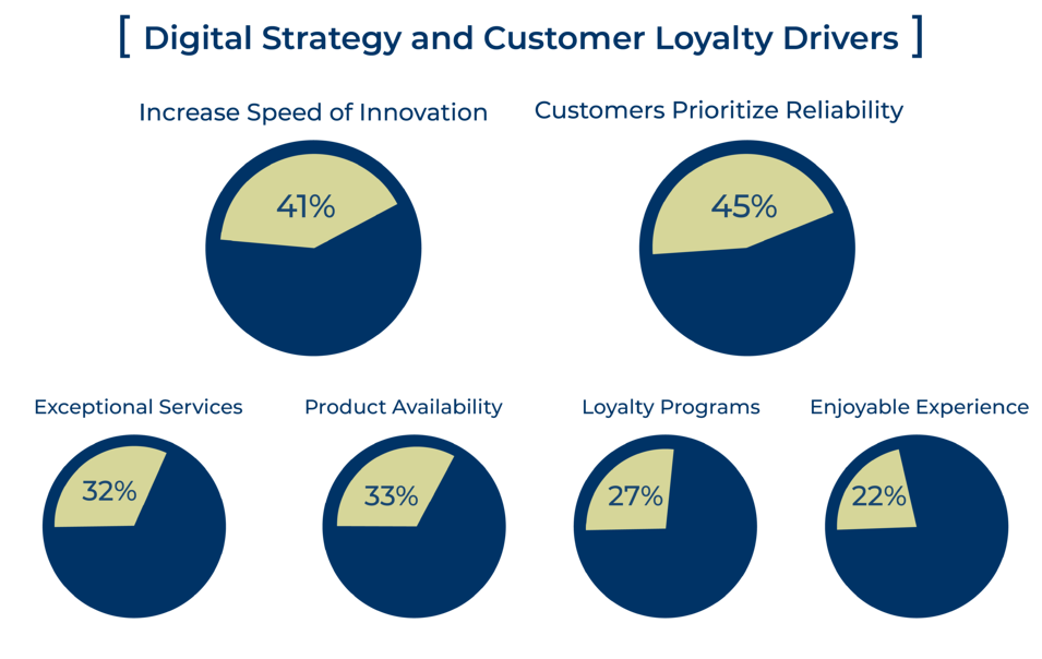 Deloitte Study Relays Drivers for Digital Strategy and Customer Loyalty