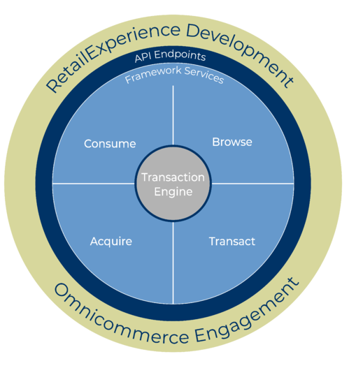 Modern cloud tools and a single unified commerce transaction engine enable next-gen retail